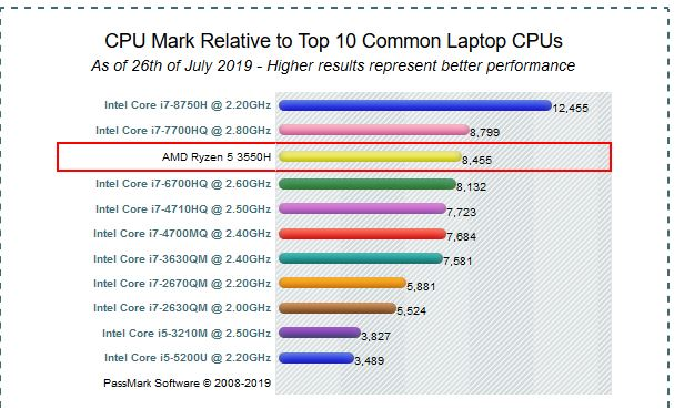 best laptops for middle schoolers