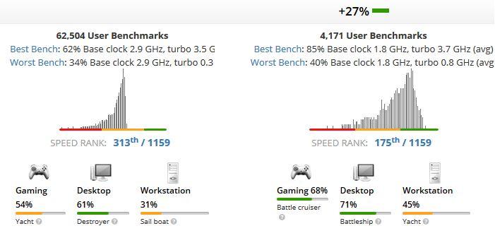 Core i5-7500U vs Core i5-8265U