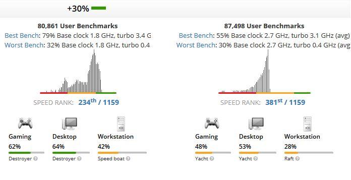 Core i5-8250U vs Core i5-7200U