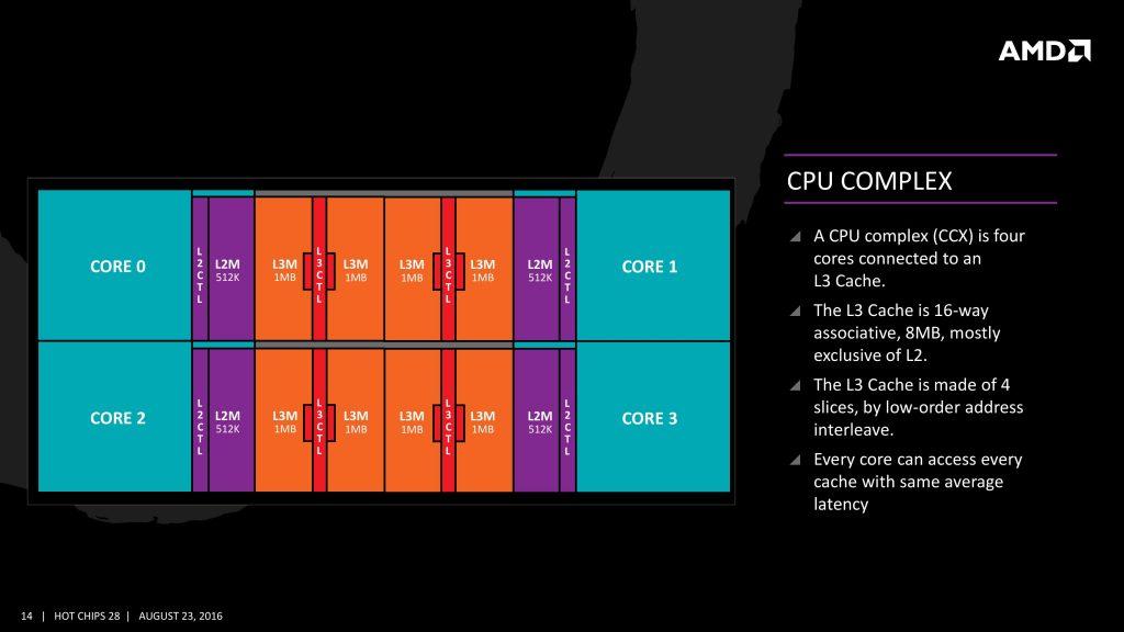 CPU Complex L3 Cache