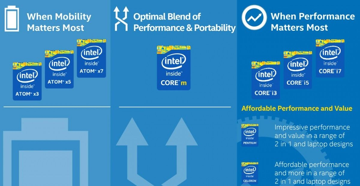 Comparison Between Intel Atom, Celeron, and Pentium Processor