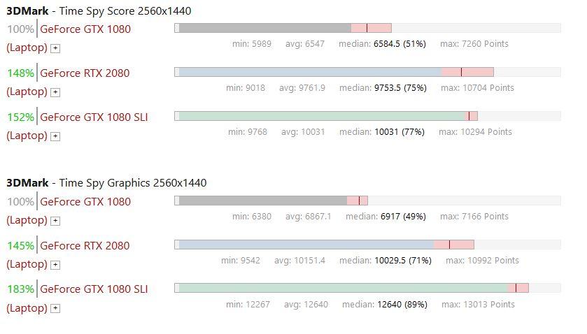 GTX 1080 vs RTX 2080 (Laptop) vs GTX 1080 SLI (Laptop)