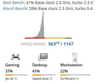 Intel Pentium 4415U