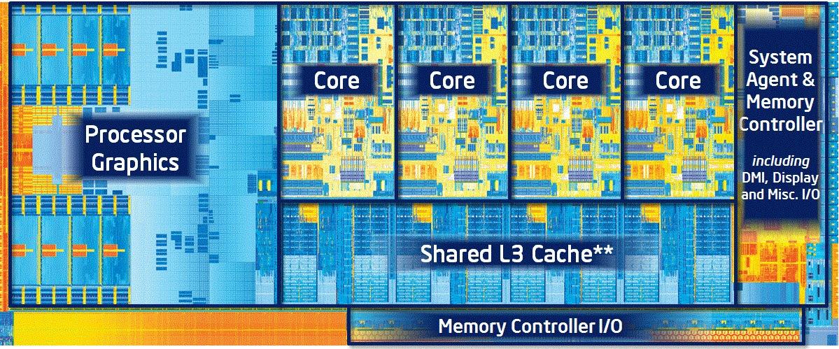 Ivy Bridge Die Chart Core i7-3770K
