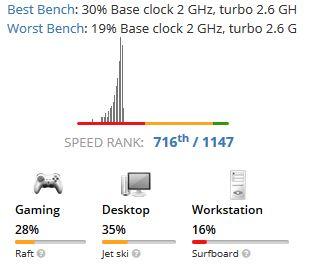 J4005 benchmark