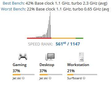 Intel Celeron N4100 Benchmark