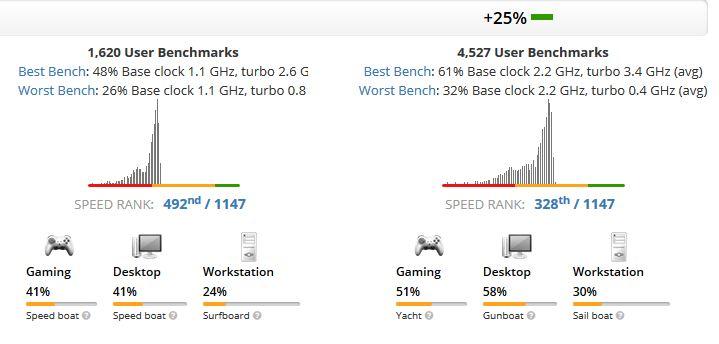 Core i3-8130U vs Intel Pentium N5000