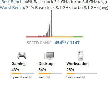 g4920 benchmark