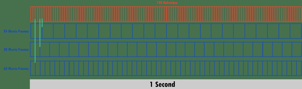 24 vs 30 vs 60 movie frames