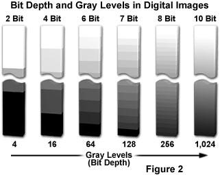 dynamic range vs bit depth