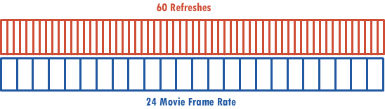 refresh rate vs frame rate