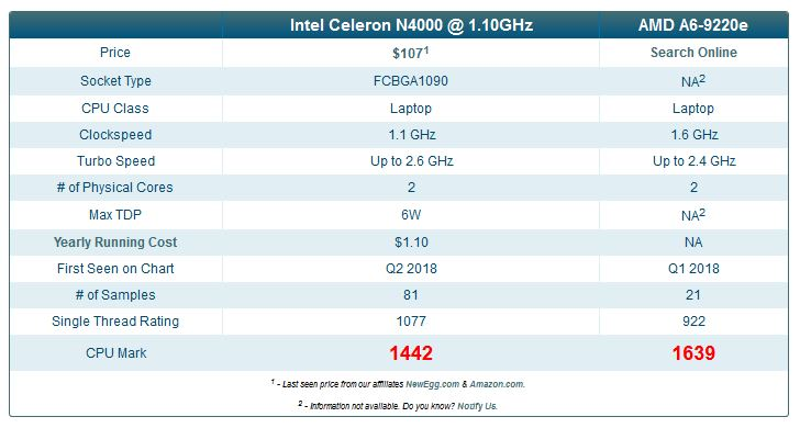 AMD A6-9220e vs Intel Celeron N4000