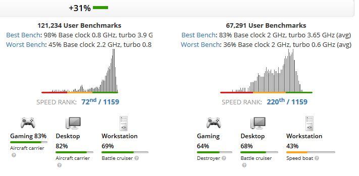 Core i7-8750H vs Core i7-8550U