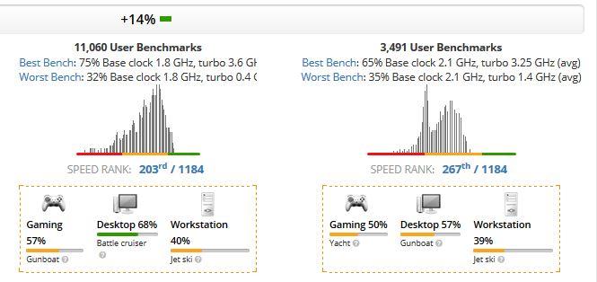 Intel Core i5-8265U vs AMD Ryzen R5 3500U