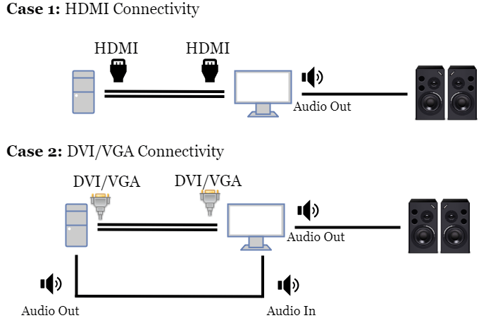 how to connect external speakers to monitors