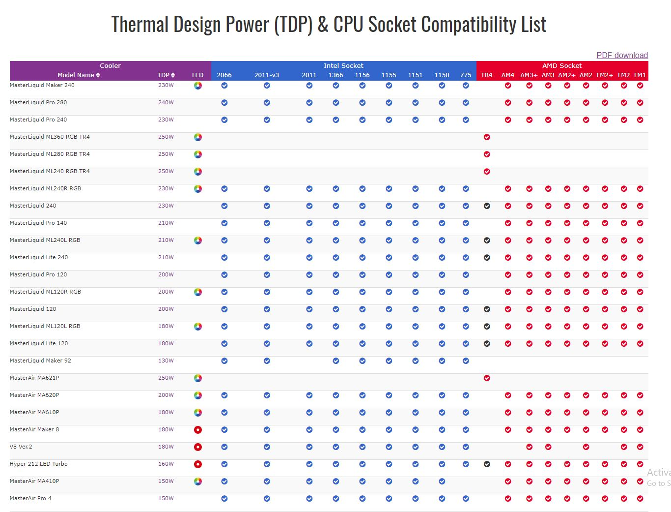 What is TDP in CPU and Why Does it Matter? - Tech Gearoid