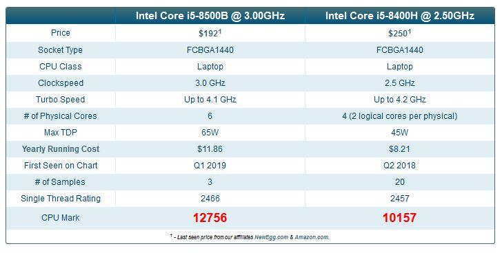 Core i5-8500B vs Core i5 8400H