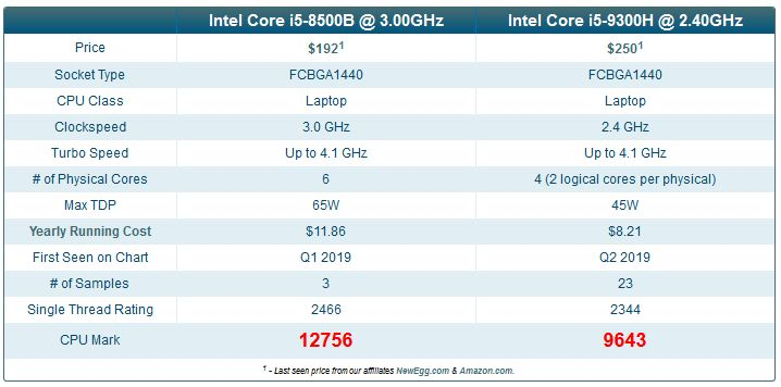 How Many Cores in i5 Processor