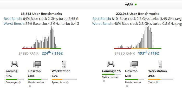 Core i7-7700HQ vs Core i7-8550U