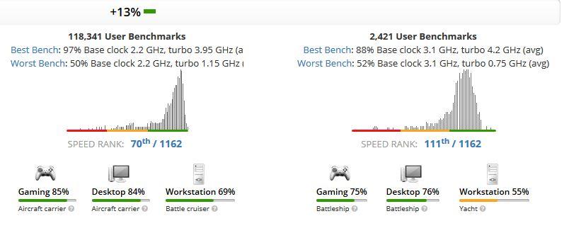 Core i7-8750H vs Core i7-8705G