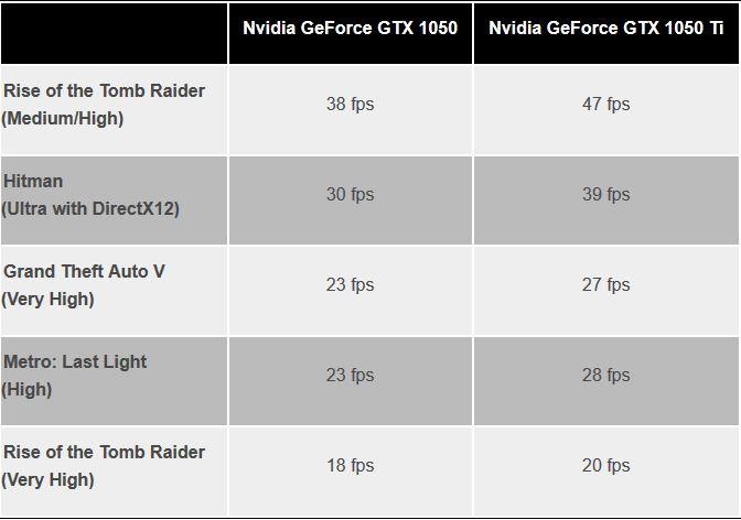 NVIDIA GTX 1050 vs NVIDIA GTX 1050Ti