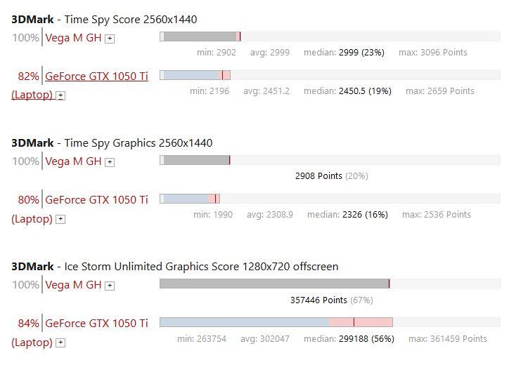 VEGA M vs GTX 1050T