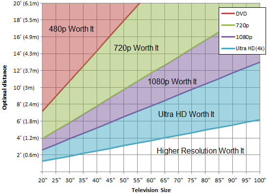 screen size vs resolution vs distance