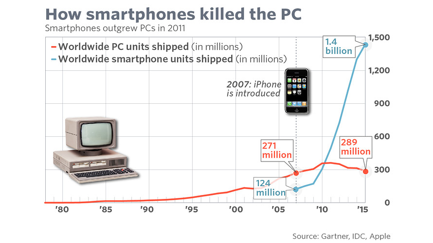 Are desktop computers obsolete