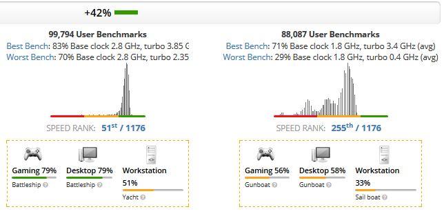 Intel Core i5-8400 (Left) vs Intel Core i5-8250U (Right)
