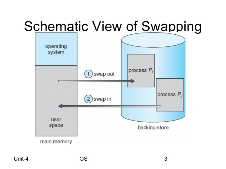 Address Space Swapping