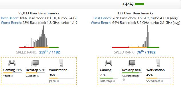 Core i5-8250U vs Core i3-9100