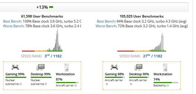 Core i7-8700 vs Core i7-9700K