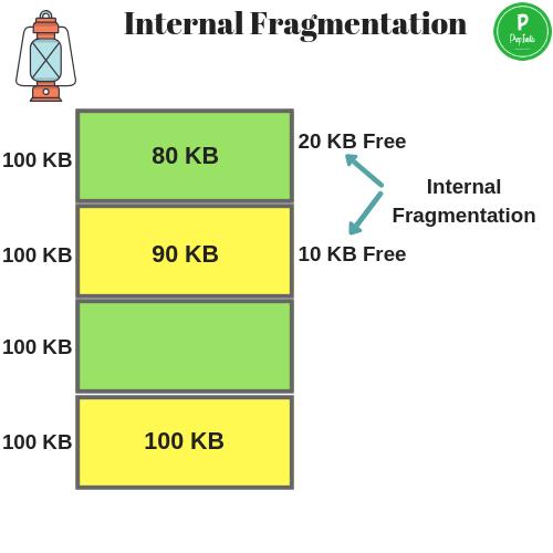 Internal-Fragmentation