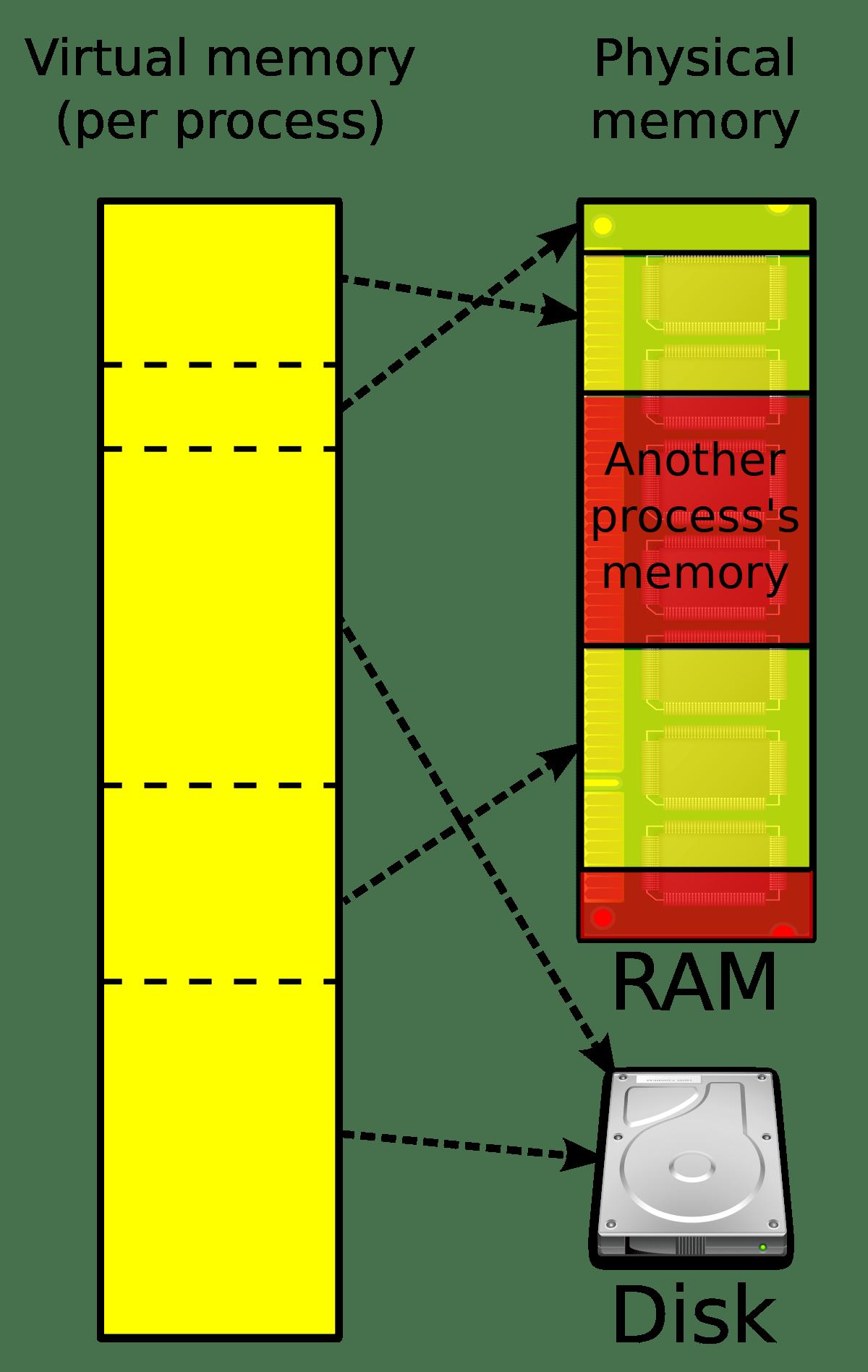 page virtual memory