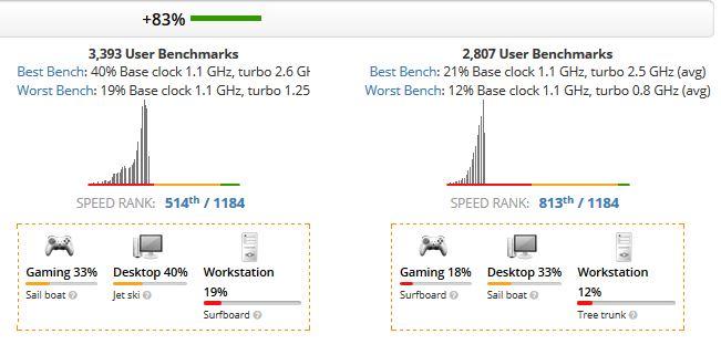 Intel Pentium 5000 vs Intel Celeron 4000