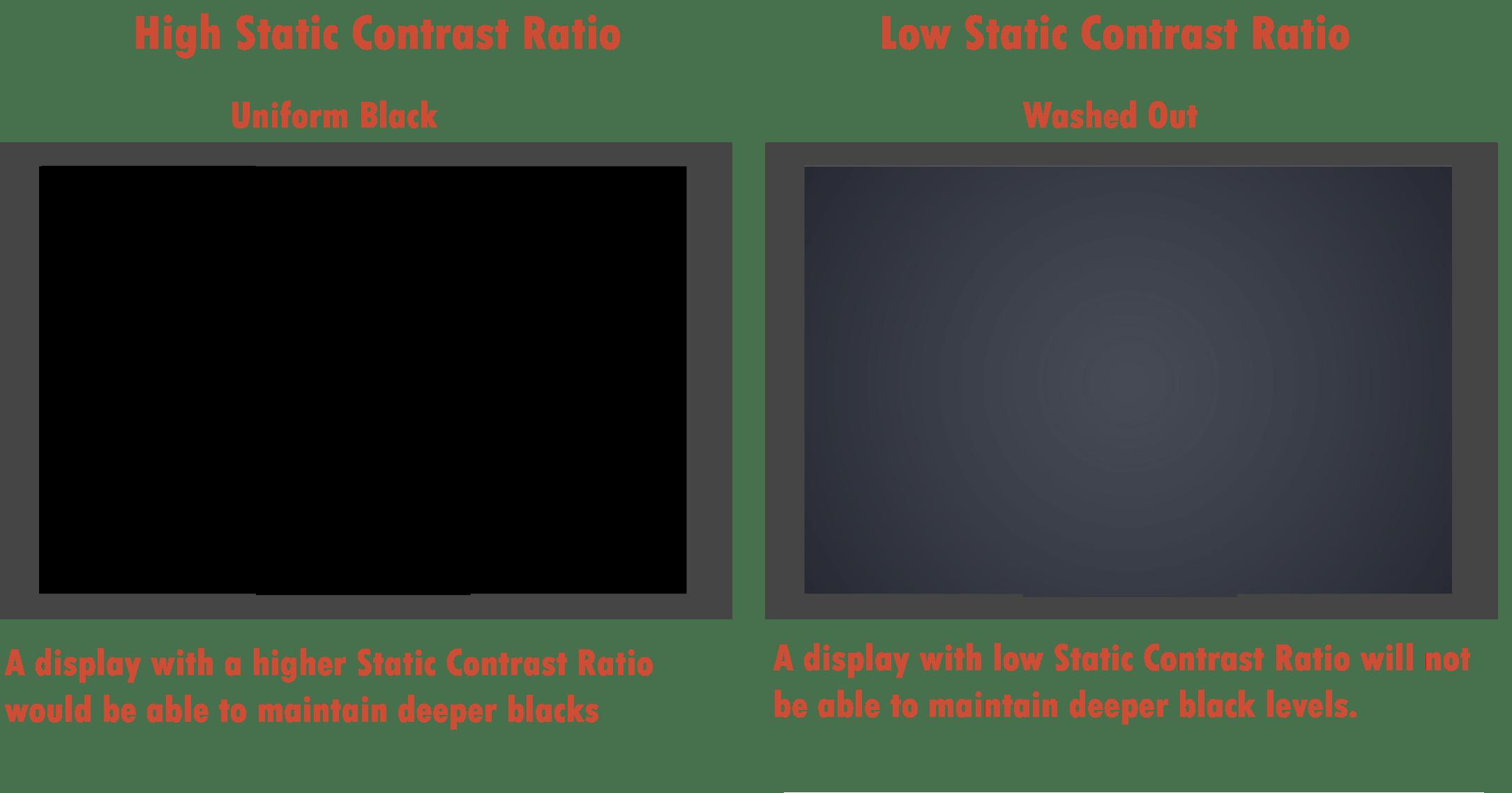 static contrast ratio
